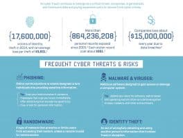 Fight Fraud: How to Recognize & Combat Cybercrime